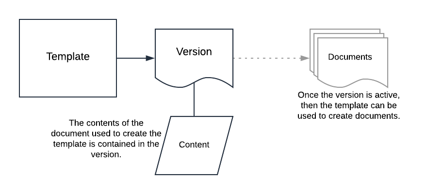 how-to-edit-procedure-template-version-structure.png
